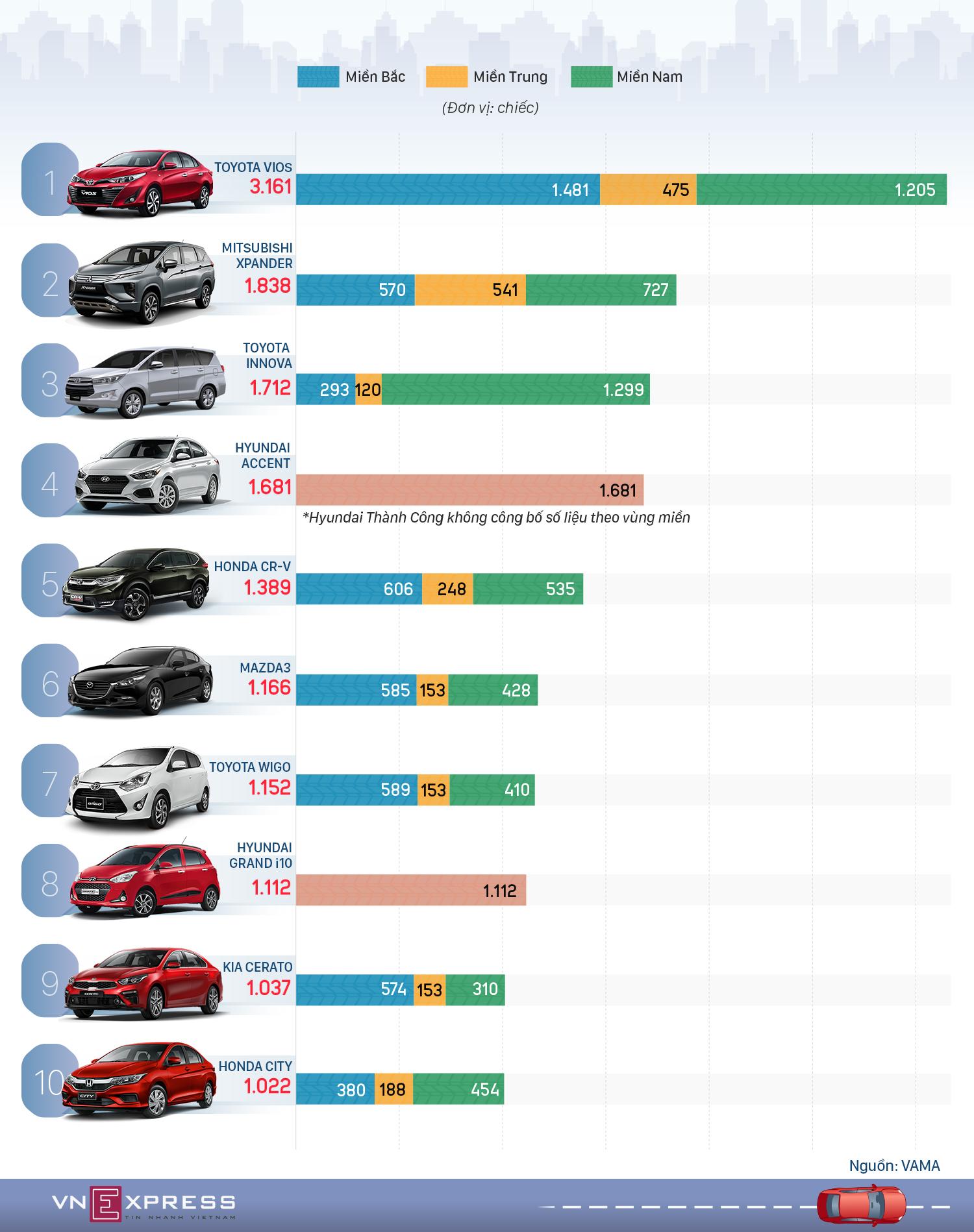 Top xe bán chạy tháng 3 - Vios trở lại ngôi vương