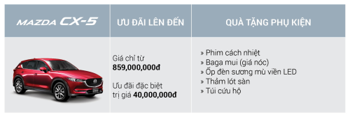 Mua xe Mazda CX-5 nhận ưu đãi 40 triệu trong tháng 4 - 2