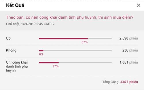 Gần 70% trong số hơn 3.000 đôc giả VnExpress ủng hộ việc công khai danh tính phụ huynh mua điểm.