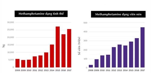 Lượngmethamphetamine bị tịch thu ở các nước châu Á gồm Trung Quốc, Myanmar, Thái Lan, Lào, Campuchia và Việt Nam. Đồ họa:CNN.