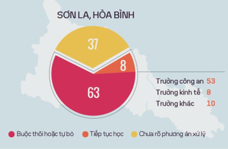 108 thí sinh ở Sơn La, Hòa Bình đang được xử lý thế nào? Đồ họa: Tiến Thành