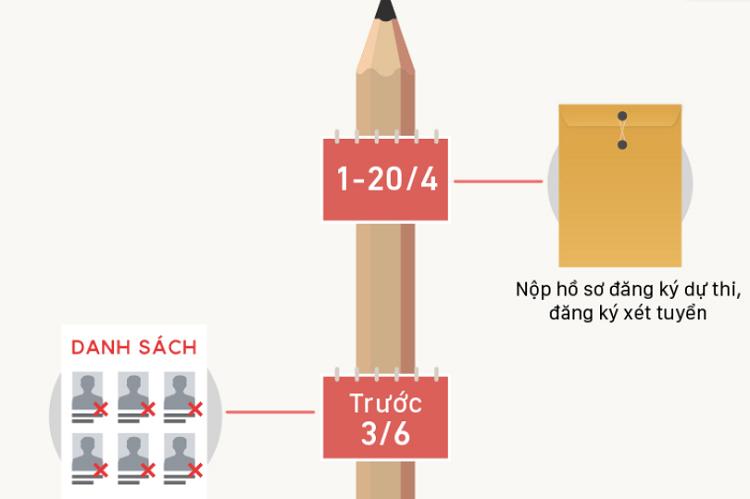 Các mốc thời gian thí sinh cần lưu ý (Click vào ảnh để xem chi tiết). Đồ họa: Việt Chung