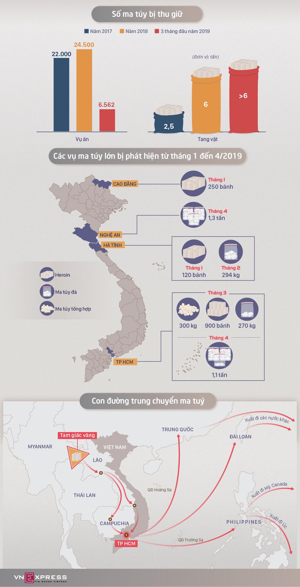 Hơn 6 tấn ma túy bị Việt Nam phát hiện trong 4 tháng