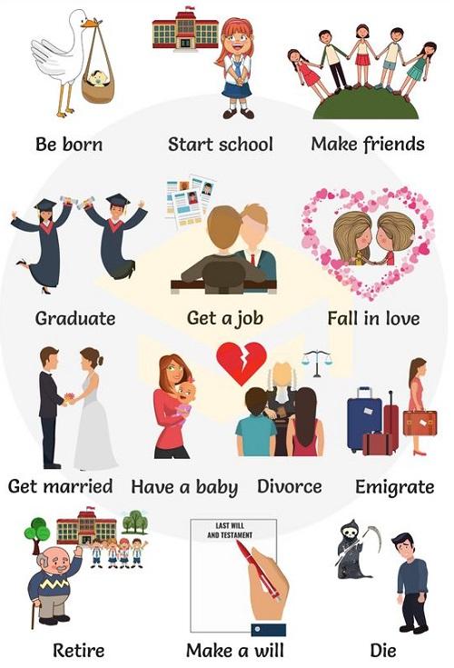 Cách gọi những sự kiện trong đời bằng tiếng Anh