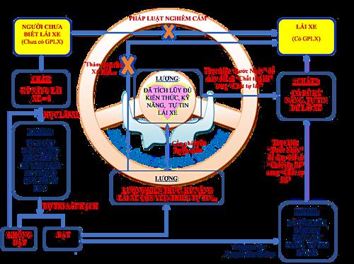 Tham khảo và vận dụng qui luật lượng -chất trong Triết học phương Tây vào quá trình Học lái - Thi sát hạch - lái xe.