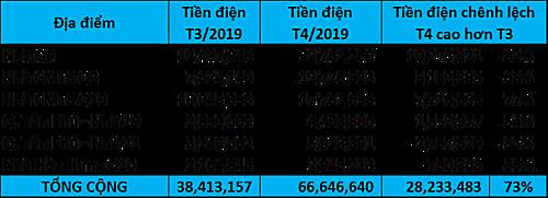 Tiền điện giữa tháng 3 và tháng 4 2019 tăng trung bình 73%.