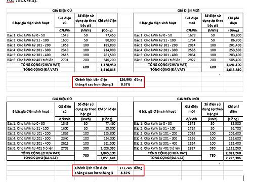 Cách kiểm tra mức độ tăng giá của EVN có đúng công bố ¬8,37%