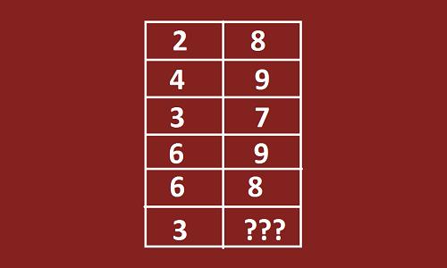 Thử tài giải năm câu đố tìm số