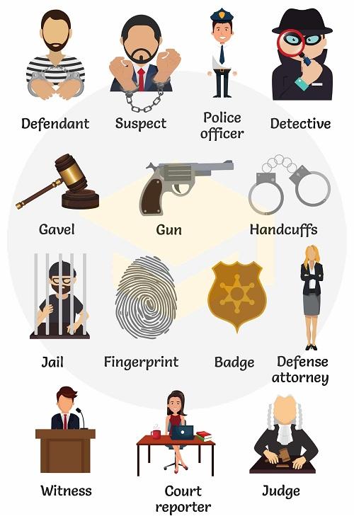 Từ vựng tiếng Anh liên quan đến tội phạm