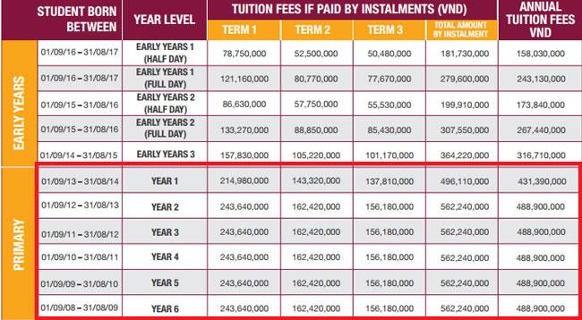 Học phí 400-500 triệu vào lớp 1 các trường quốc tế ở Sài Gòn - 3