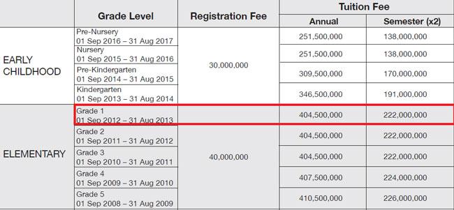 Học phí 400-500 triệu vào lớp 1 các trường quốc tế ở Sài Gòn