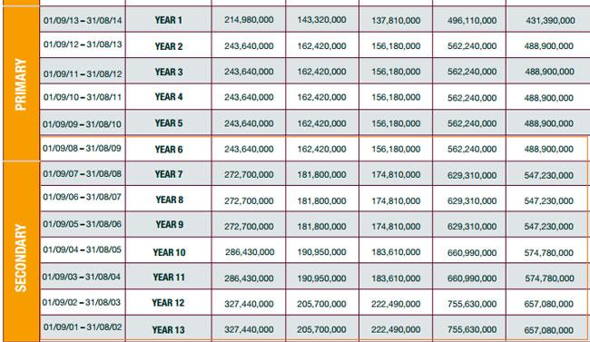 Học phí nửa tỷ đồng vào lớp 6 và 10 trường quốc tế ở Sài Gòn - 1