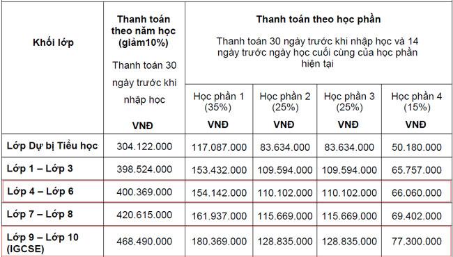 Học phí nửa tỷ đồng vào lớp 6 và 10 trường quốc tế ở Sài Gòn - 4