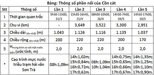 Diễn biến cồn cát từ ngày 31/3 đến ngày 10/5. Ảnh: Chi cục Phòng chống thiên tai Miền Trung và Tây Nguyên.