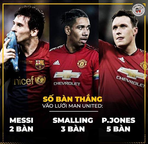 Số bàn thắng của Messi vào lưới MU chỉ bằng không bằng một nửa của Phil Jones.