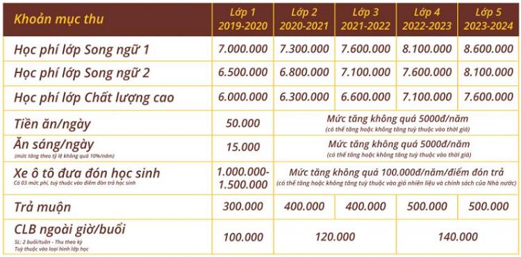 Học phí đối năm năm tiểu học đối với học sinh vào lớp 1 trường Nguyễn Bỉnh Khiêm năm học 2019-2020.