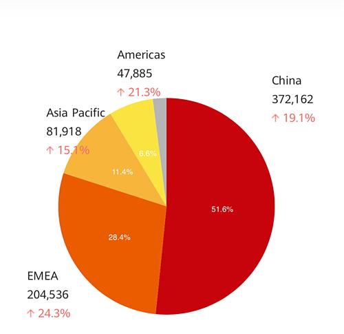 Châu Âu là thị trường trọng điểm của Huawei trong 2018, đem lại doanh thu cao thứ hai sau Trung Quốc. Ảnh: Huawei.
