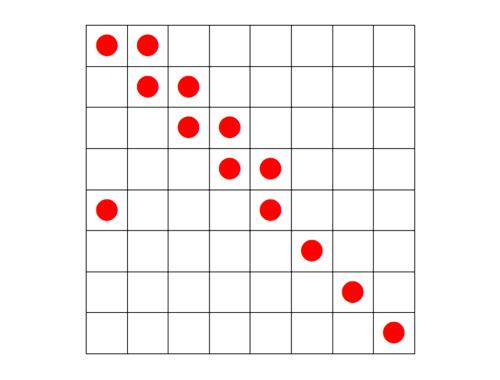 Đáp án bài toán cực trị trên bàn cờ vua trong kỳ thi IMAS 2017 - 1