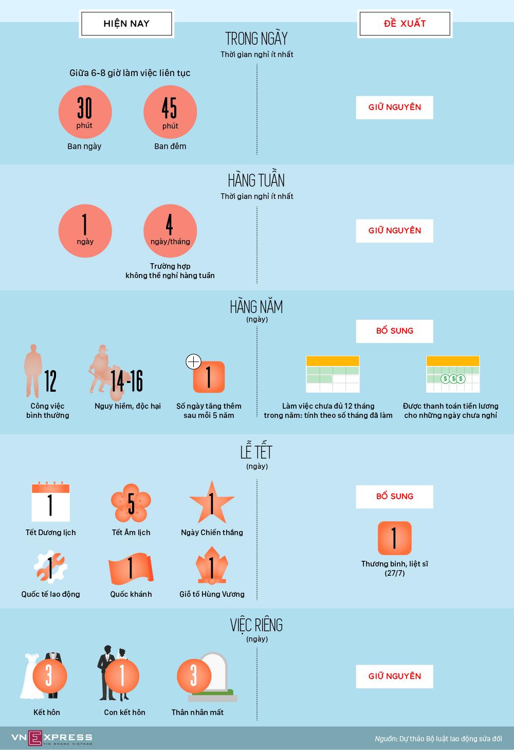 Thời gian nghỉ của người lao động có thể thay đổi thế nào?
