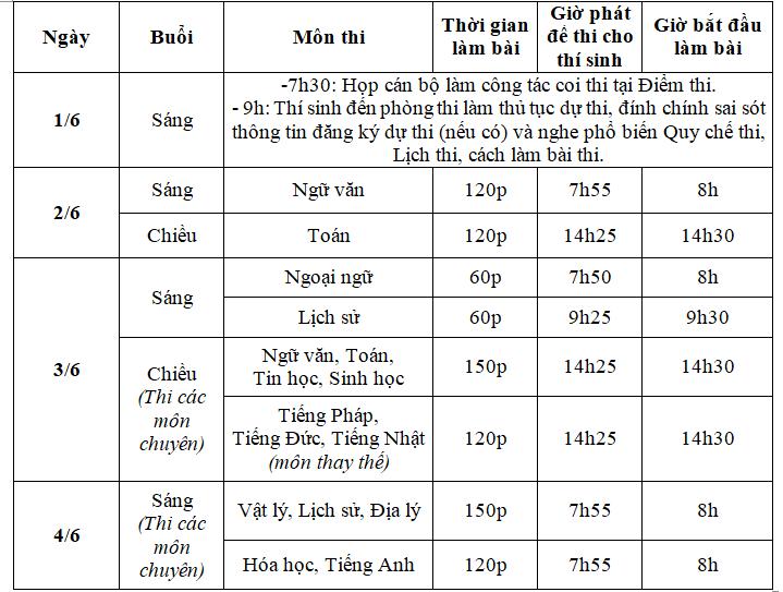 Lịch thi vào lớp 10 ở Hà Nội.
