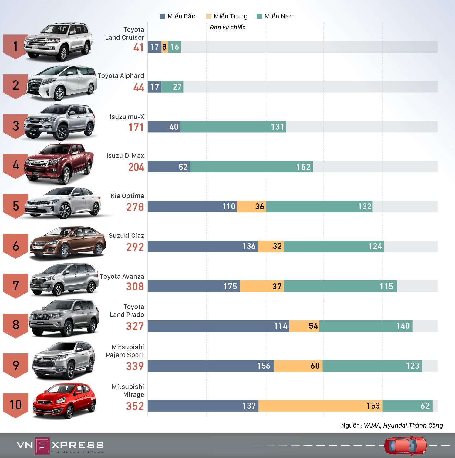 10 ôtô bán chậm nhất Việt Nam sau 5 tháng 2019