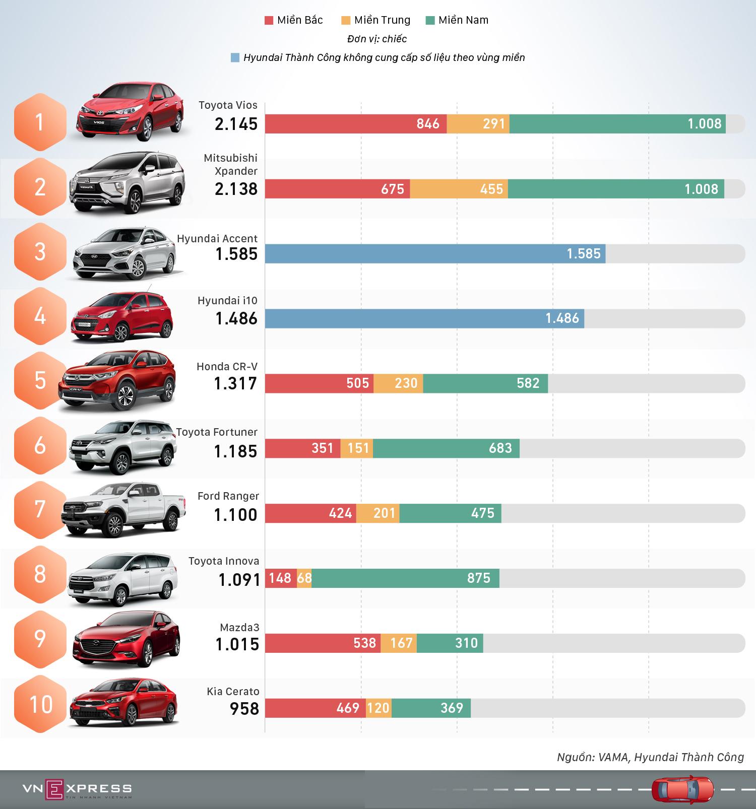 Top 10 xe bán chạy tháng 5 - Vios và Xpander so kè ngôi vương