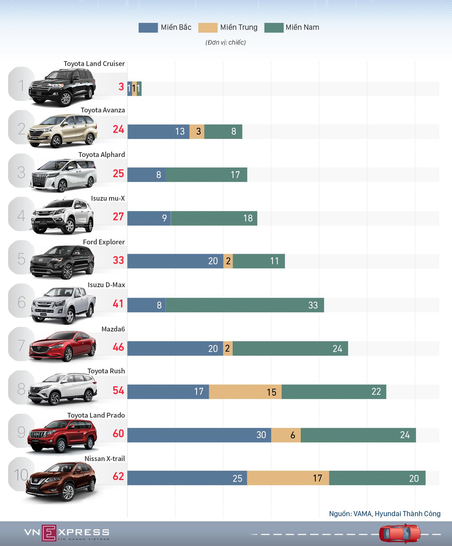 10 ôtô bán chậm tại Việt Nam tháng 5 - Toyota chiếm nửa