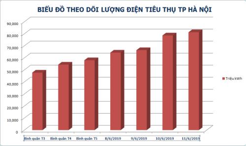 Lượng điện tiêu thụ tại Hà Nội tăng cao từ đầu năm đến nay.