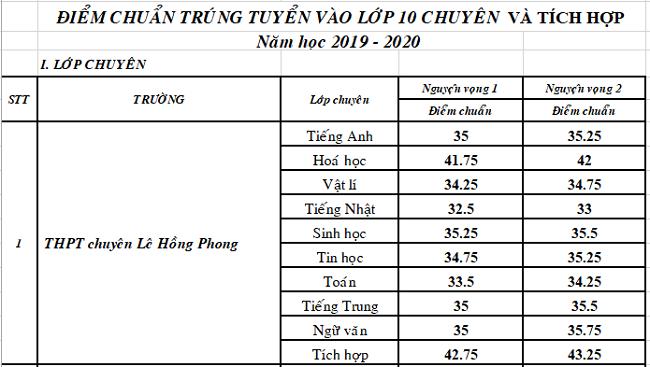 Điểm chuẩn chuyên Toán ở TP HCM giảm mạnh
