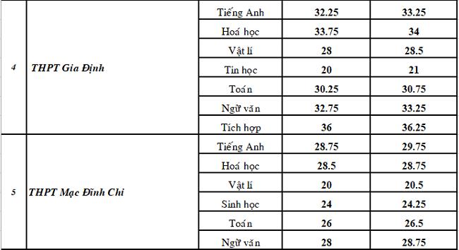 Điểm chuẩn chuyên Toán ở TP HCM giảm mạnh - 2