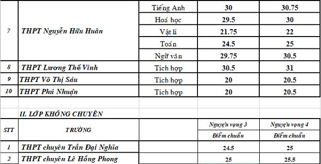 Điểm chuẩn chuyên Toán ở TP HCM giảm mạnh - 3
