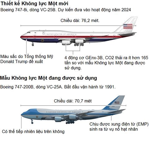 So sánh hai mẫu thiết kế chuyên cơ Không lực Một. Đồ họa: BBC.