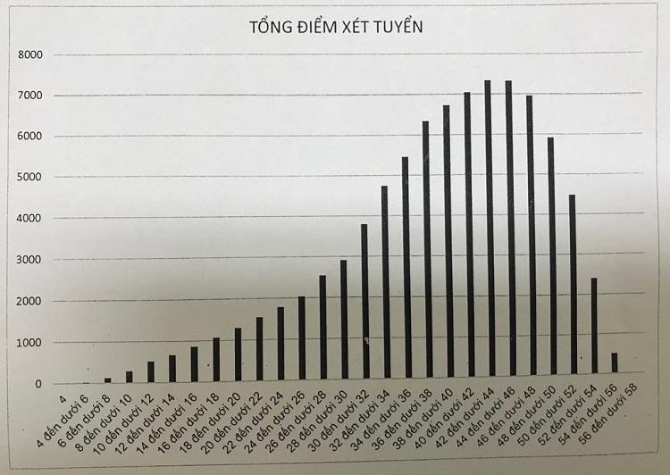 Phổ điểm xét tuyển vào lớp 10 tại Hà Nội năm 2019.