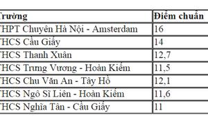 Điểm chuẩn vào lớp 6 trường THPT Chuyên Hà Nội - Amsterdam