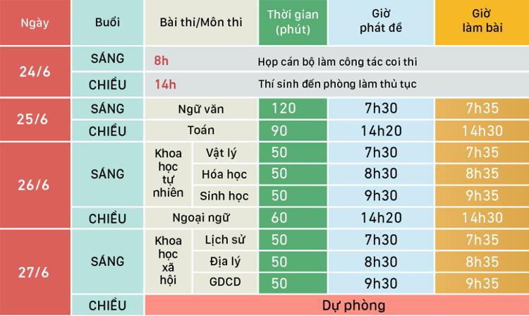 Lịch thi THPT quốc gia năm 2019. Đồ họa: Việt Chung