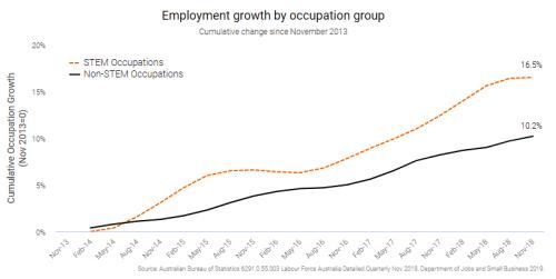 Biểu đồ tăng trưởng việc làm theo nhóm nghề nghiệp.