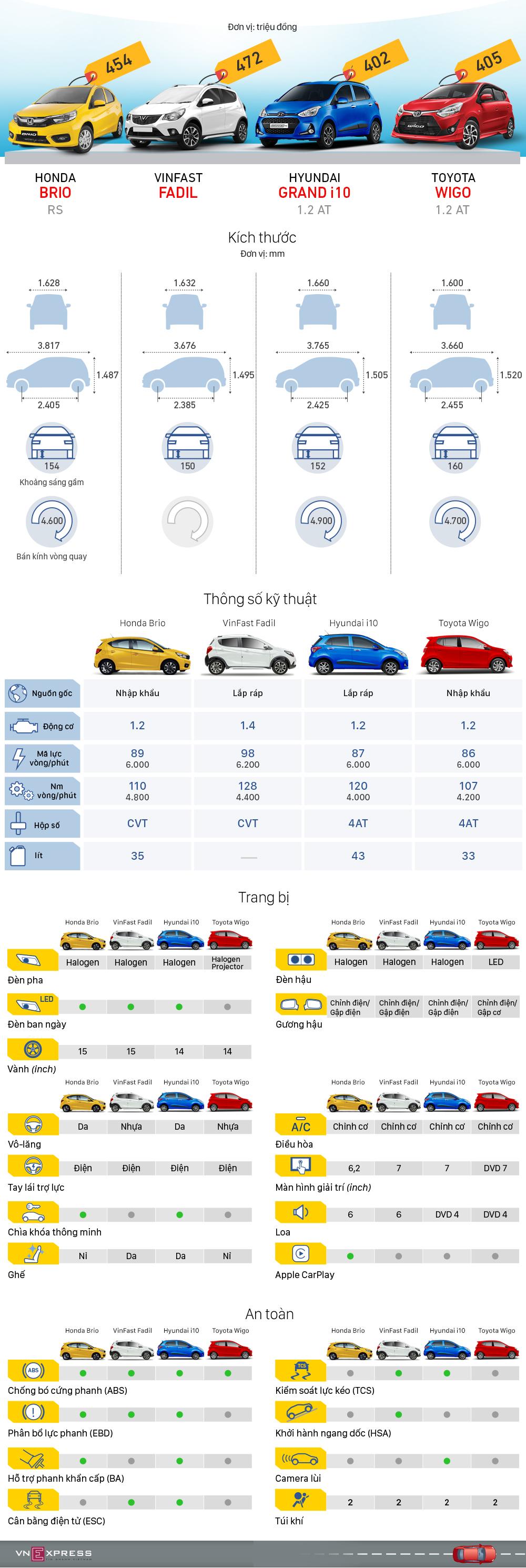Hatchback cỡ A - cuộc chiến trang bị và giá cả