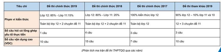 Phân tích và so sánh đề Toán năm nay với các năm trước của Hệ thống giáo dục HOCMAI.