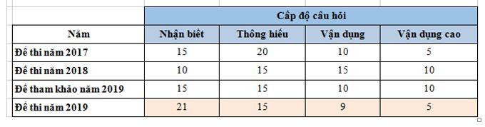So sánh cấp độ câu hỏi trong đề Tiếng Anh thi THPT quốc gia các năm 2017, 2018, 2019.