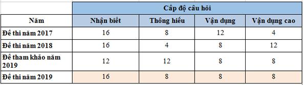 So sánh đề Giáo dục công dân thi THPT quốc gia các năm 2017, 2018, 2019.