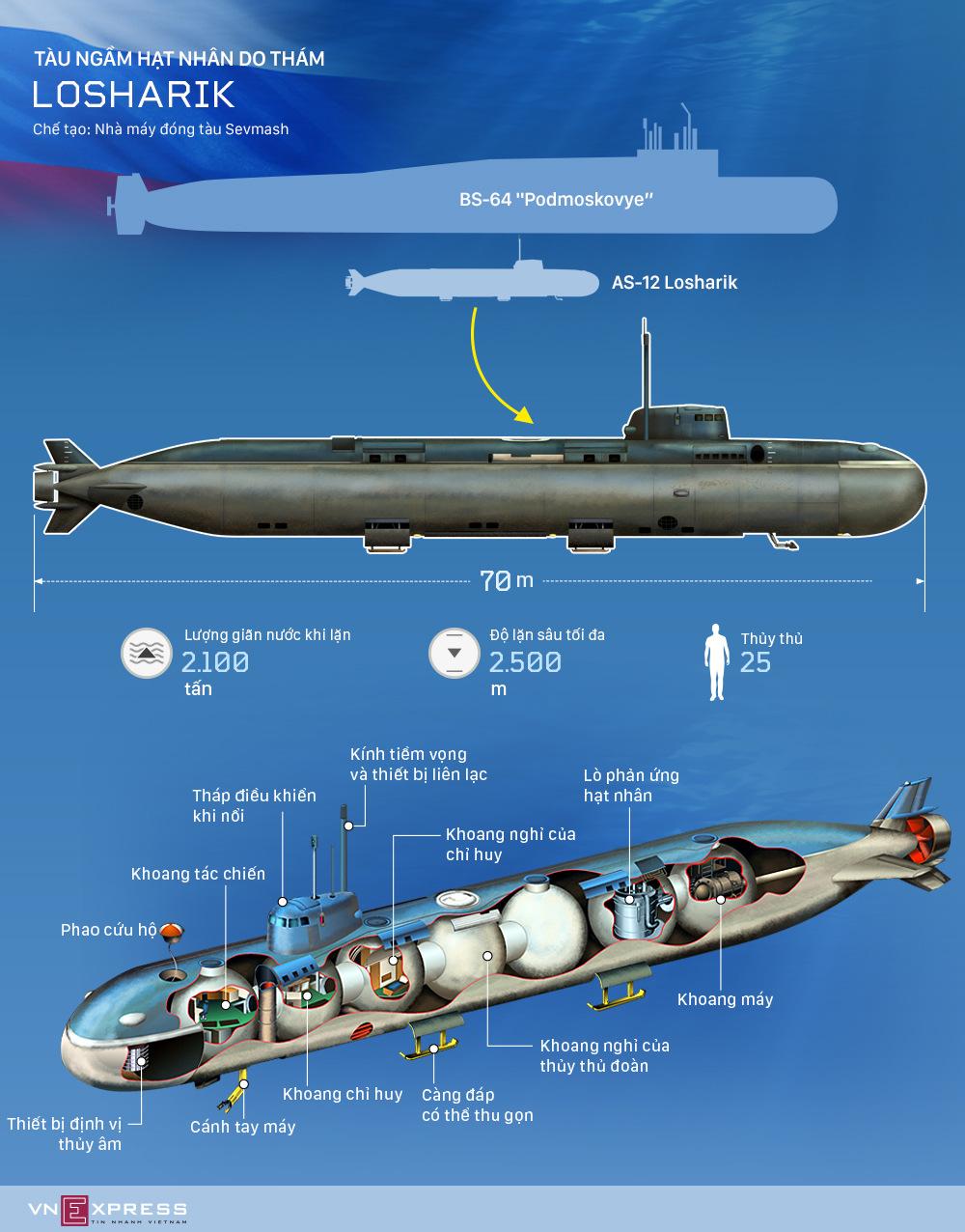 Cấu tạo mẫu tàu ngầm hạt nhân do thám bí mật của Nga