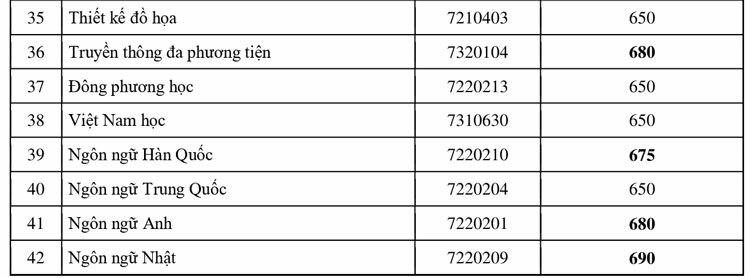 Hàng loạt đại học TP HCM công bố điểm trúng tuyển - 2