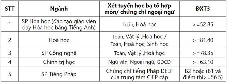 Đại học Sư phạm Hà Nội công bố điểm xét tuyển thẳng năm 2019 - 3