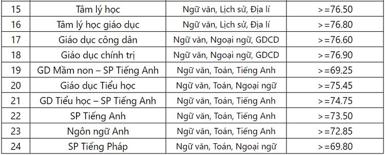 Đại học Sư phạm Hà Nội công bố điểm xét tuyển thẳng năm 2019 - 2