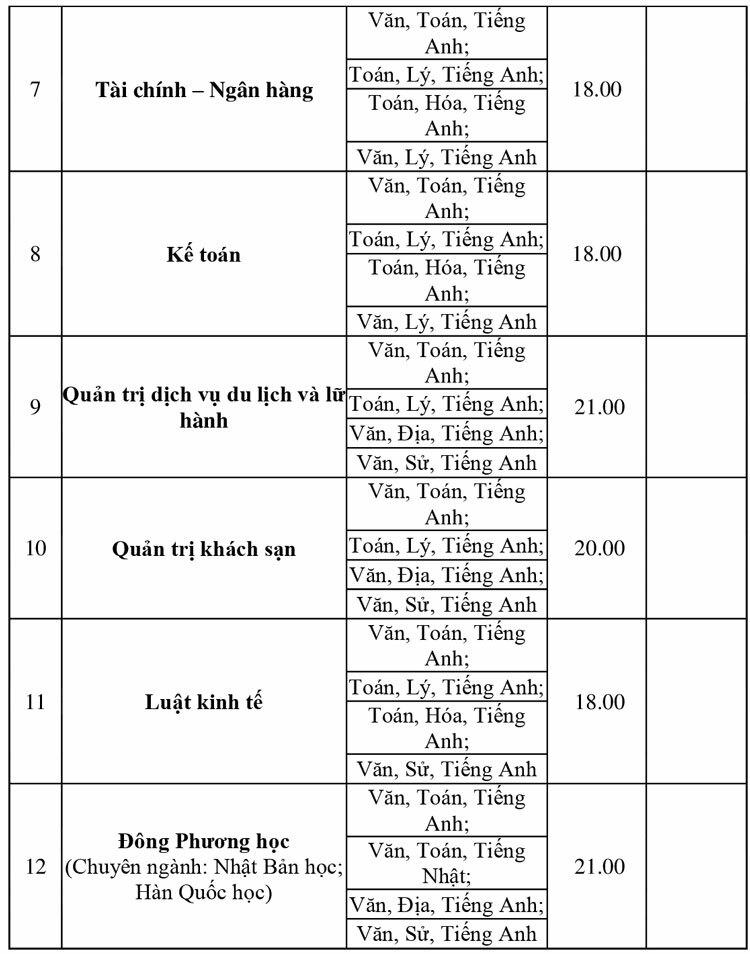 Điểm chuẩn học bạ Đại học Ngoại ngữ - Tin học TP HCM.