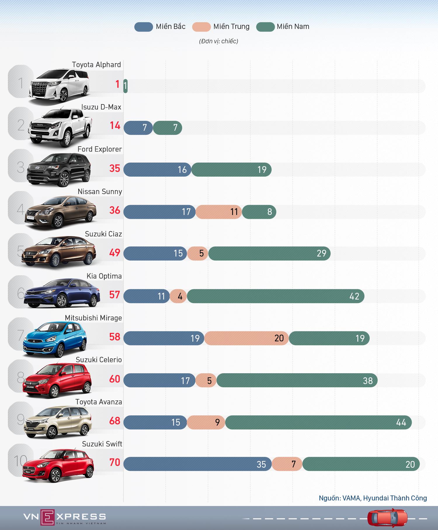 10 mẫu ôtô bán ế nhất thị trường Việt tháng 6