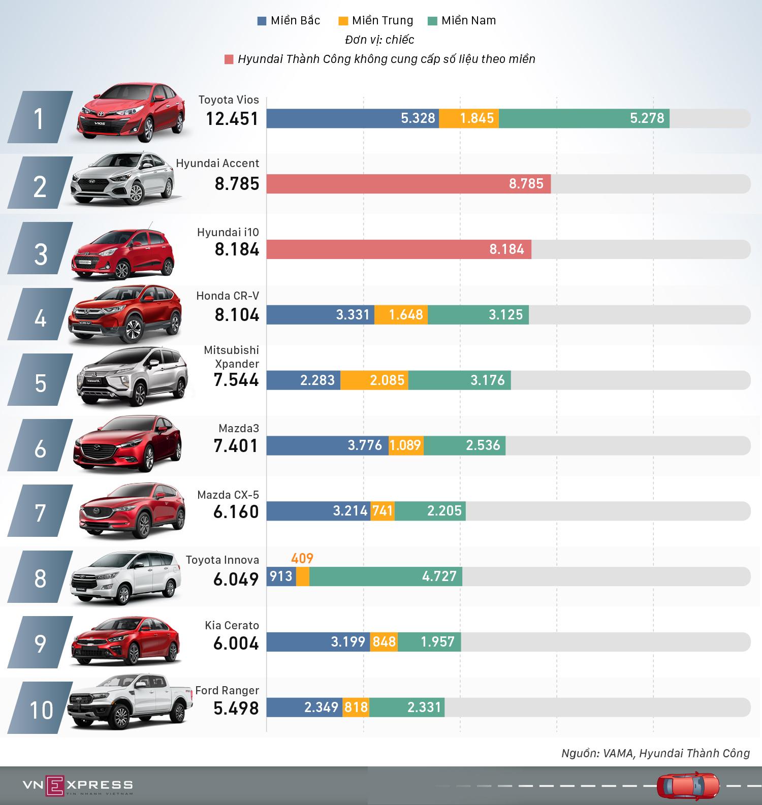 10 ôtô người Việt mua nhiều nhất nửa đầu năm 2019
