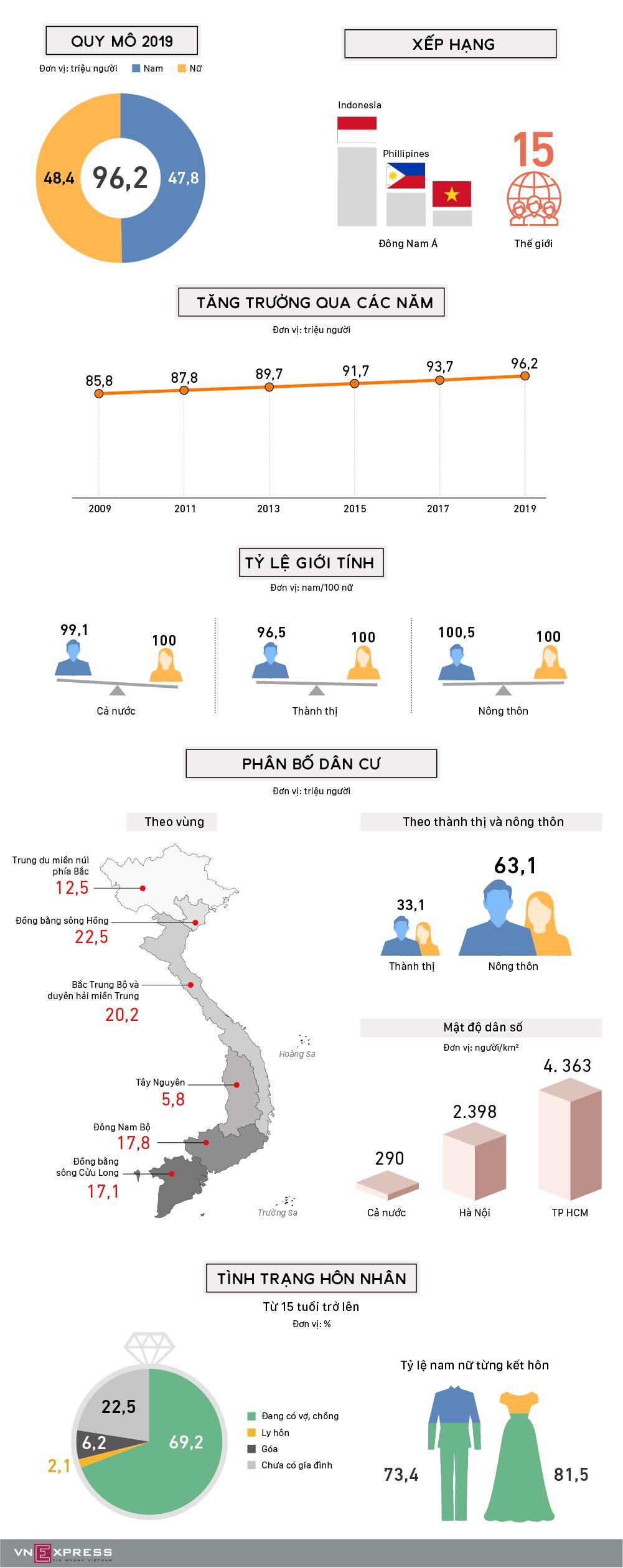 Dân số Việt Nam tăng hơn 10 triệu trong 10 năm