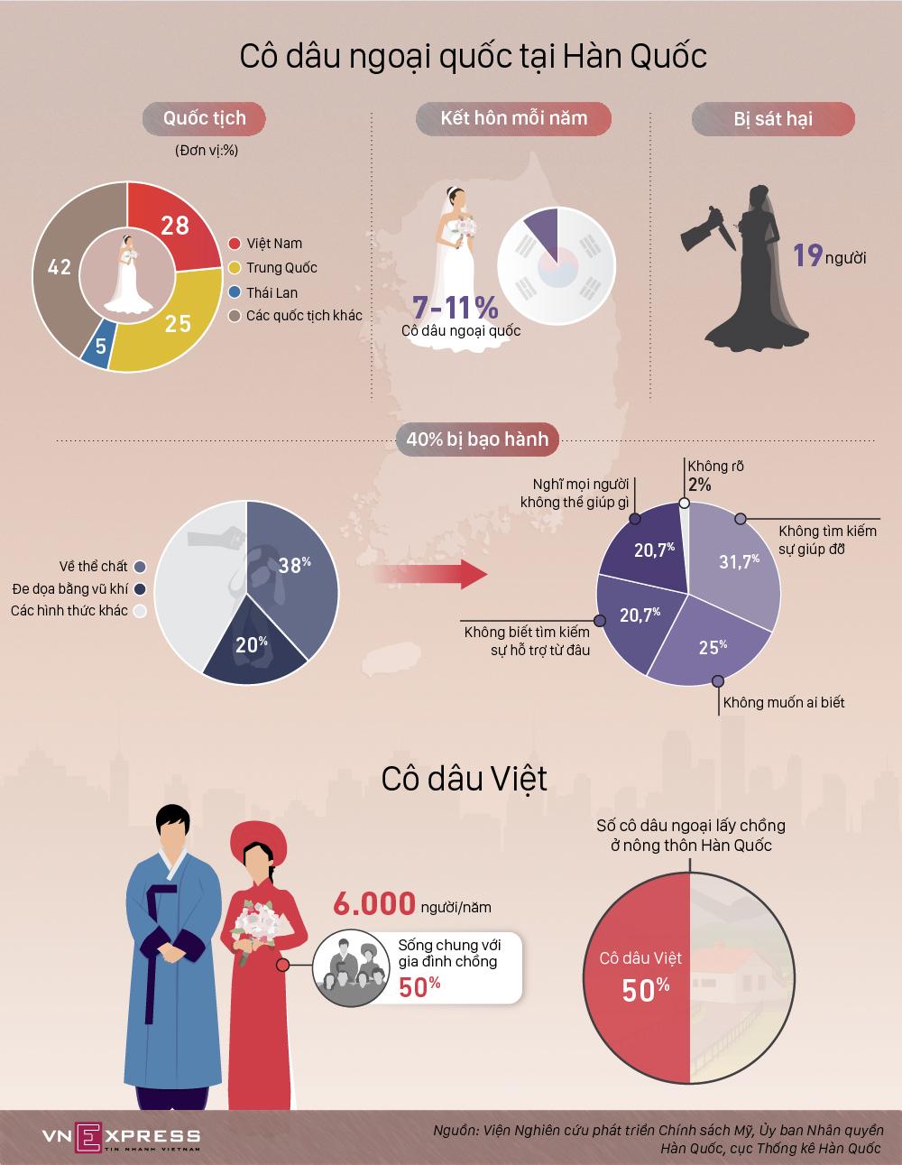 Thực trạng cô dâu ngoại ở Hàn Quốc