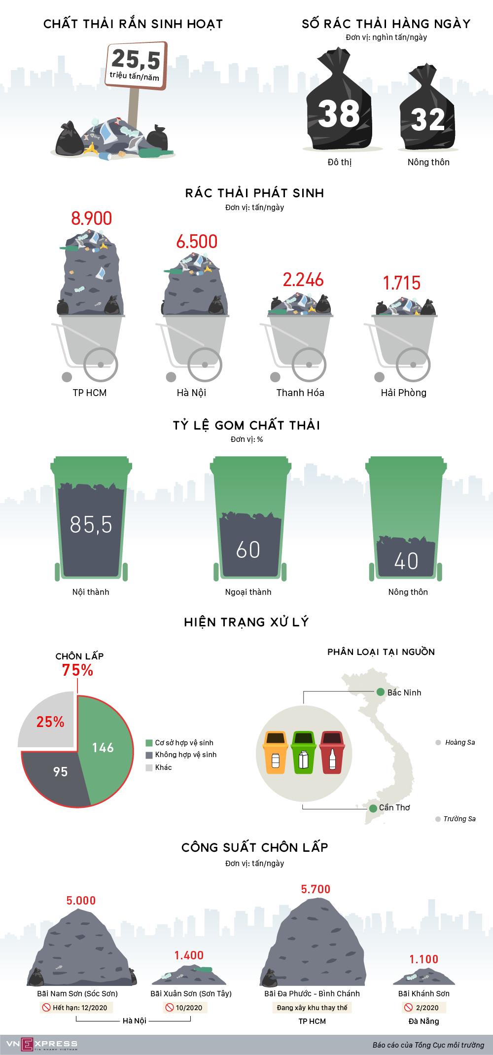 Hiện trạng xử lý rác thải sinh hoạt ở Việt Nam